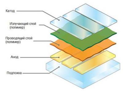 Состав органического светодиода